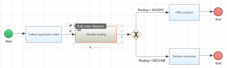 bpmn diagram business rule task