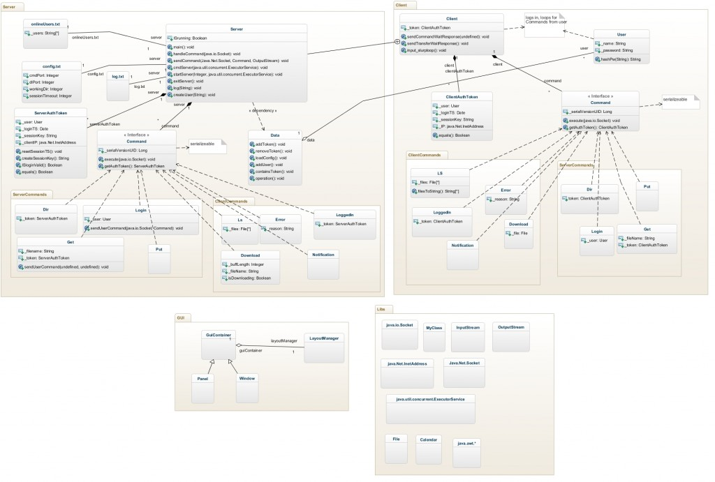 Jasperreichardt's awesome class diagram of a server