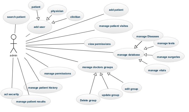 One of esraa elsayed's use case diagrams for a clinic